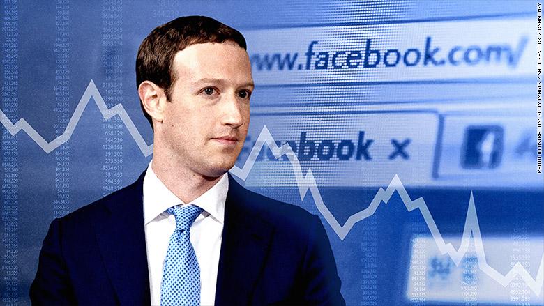 Hodnota spoločnosti Facebook dnes prepadla o $ 37 miliárd.