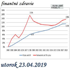 Finančné zdravie 71