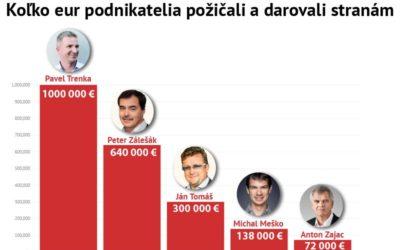 Dávajú im státisíce eur a hovoria, že za to nechcú nič. Podnikatelia, ktorí platia politikov.