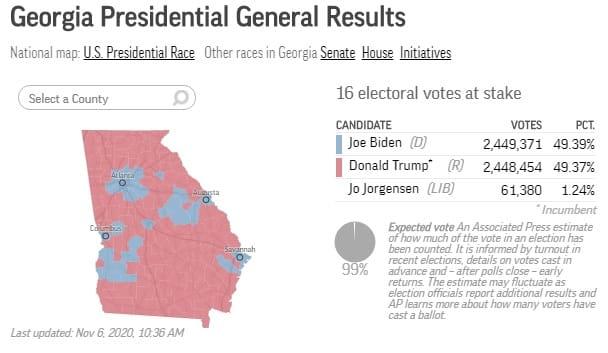 Biden prevzal vedenie v kľúčovom štáte Georgia. 1