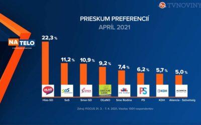 Prieskum: Fico po prvýkrát od volieb predbehol Matoviča, uhríkovci sa doťahujú na parlament.