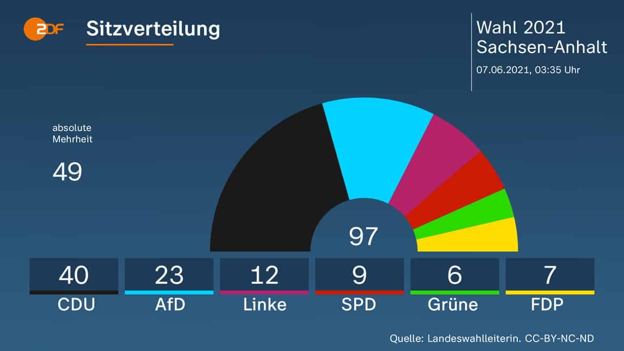 Zemské volby v Sasku Anhaltsku – naděje pro CDU nebo jen neopakovatelný místní úspěch? 1